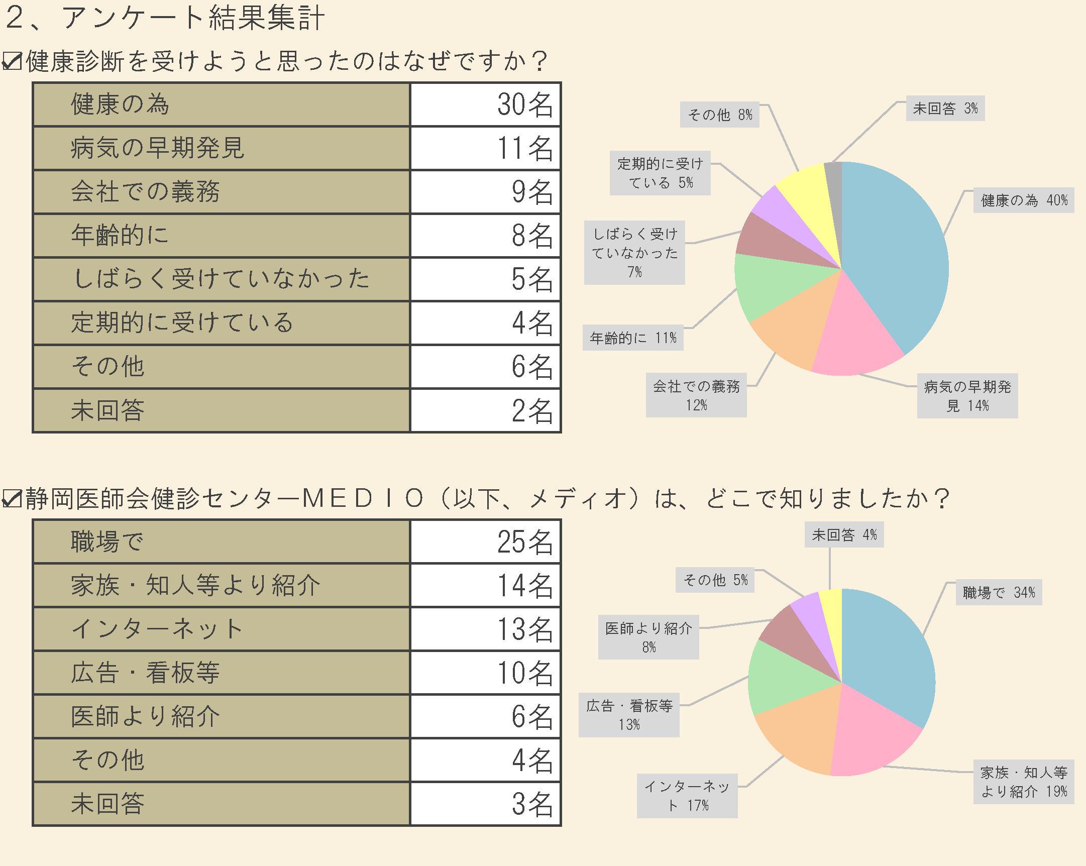 平成26年度 お客様アンケート 集計結果 | 静岡(静岡県)の健診 ...